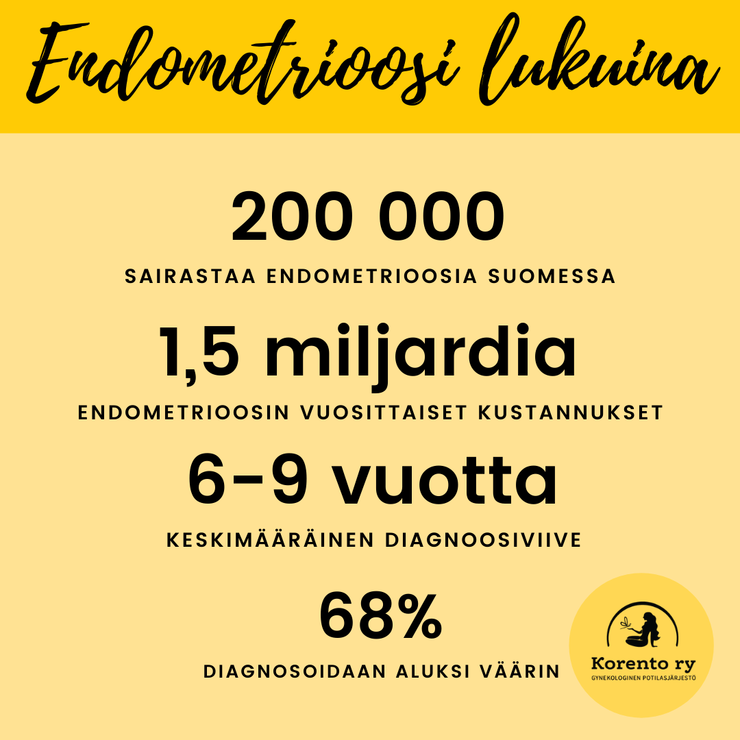 Endometrioosi lukuina